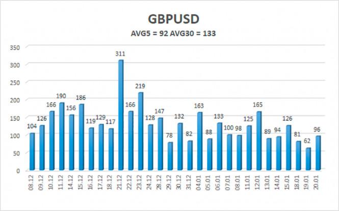 analytics6008c81e71222 - Обзор пары GBP/USD. 21 января. Есть ли будущее в отношениях между Великобританией и Евросоюзом?
