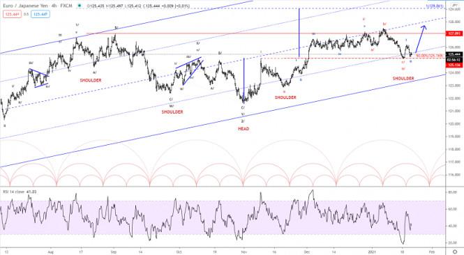 Elliott wave analysis of EUR/JPY for January 21, 2021