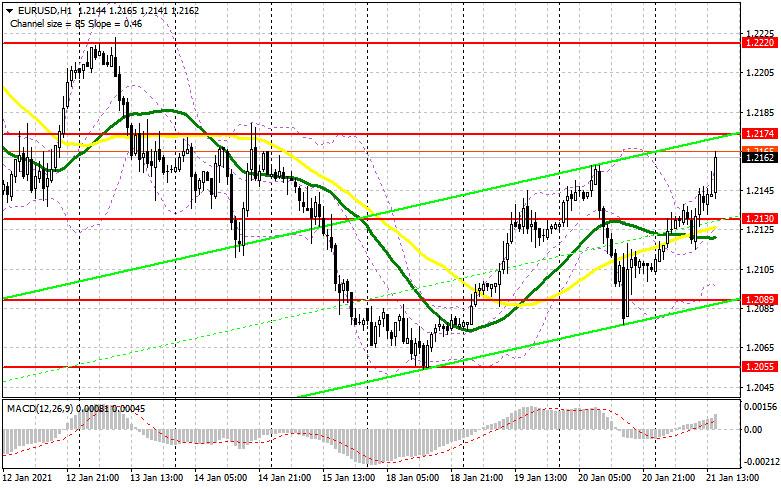 EUR/USD: план на американскую сессию 21 января (разбор утренних сделок). Покупатели евро нацелены на 1.2174, но все зависит