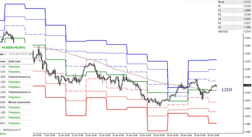 analytics6009add80927c - EUR/USD и GBP/USD 21 января – рекомендации технического анализа