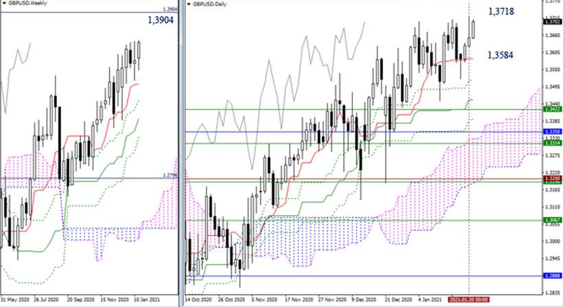 analytics6009ade6e8d6f - EUR/USD и GBP/USD 21 января – рекомендации технического анализа