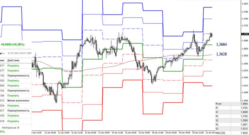 analytics6009adf62c837 - EUR/USD и GBP/USD 21 января – рекомендации технического анализа