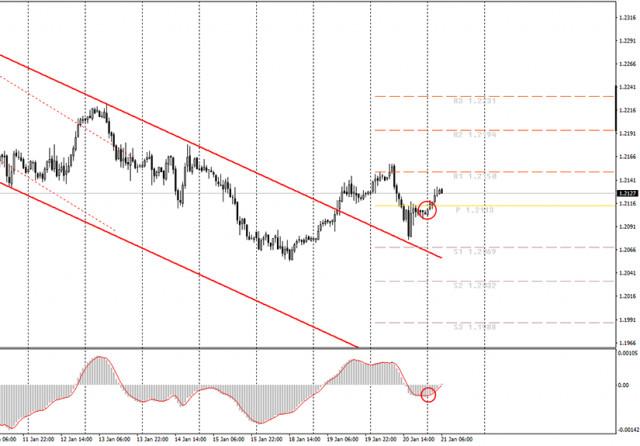 面向初学者的分析和交易信号。1月21日如何交易欧元/美元货币对?周四的开仓和平仓交易计划