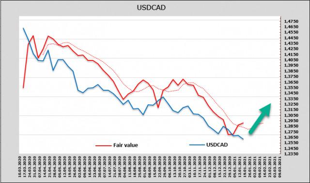Пазарът реагира на обещанията на Байдън с растеж. Преглед на USD, CAD, JPY