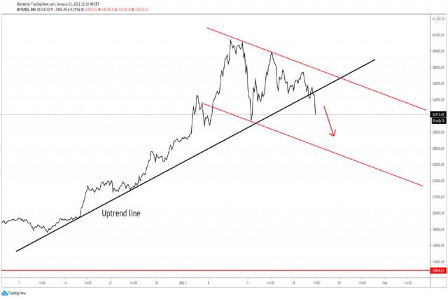Bitcoin có đang kết thúc xu hướng tăng giá không?