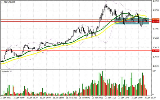 GBP/USD: план на американскую сессию 21 января (разбор утренних сделок). Покупатели фунта добиваются обновления максимумов и сохраняют восходящий тренд