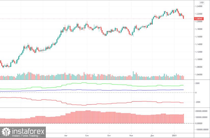 1月22日欧元兑美元的预测和交易信号。交易持仓员的报告。周四的分析。建议在周五