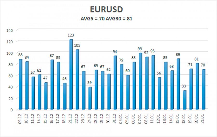 analytics600a17050c391 - Обзор пары EUR/USD. 22 января. Евровалюта показывает готовность вернуться к 2,5-летним максимумам. Заседание ЕЦБ оказалось