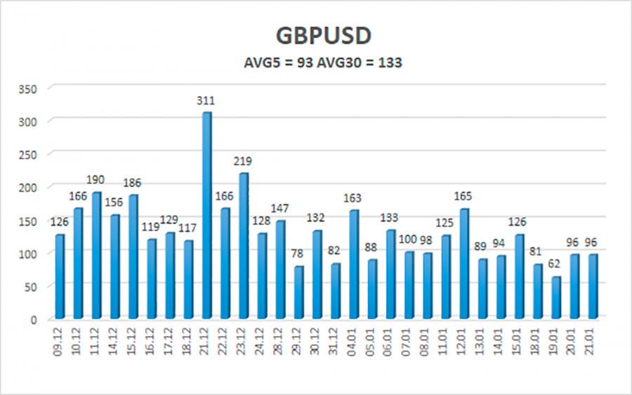 analytics600a1745596fd - Обзор пары GBP/USD. 22 января. Фунт стерлингов обновил 2,5-летние максимумы и не собирается останавливаться на достигнутом.