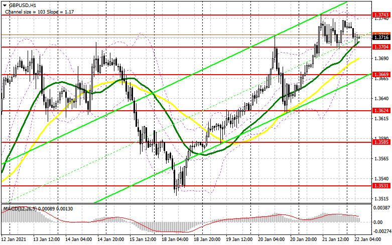 analytics600a5fa32bccb - GBP/USD: план на европейскую сессию 22 января. Commitment of Traders COT отчеты (разбор вчерашних сделок). Фунт активно шагает