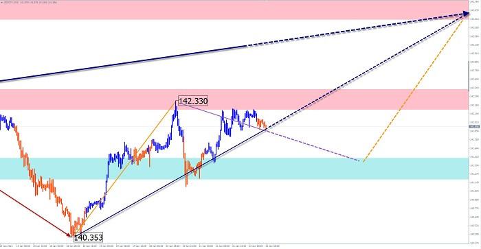 analytics600a71ad69de7 - Упрощенный волновой анализ и прогноз EUR/USD и GBP/JPY на 22 января