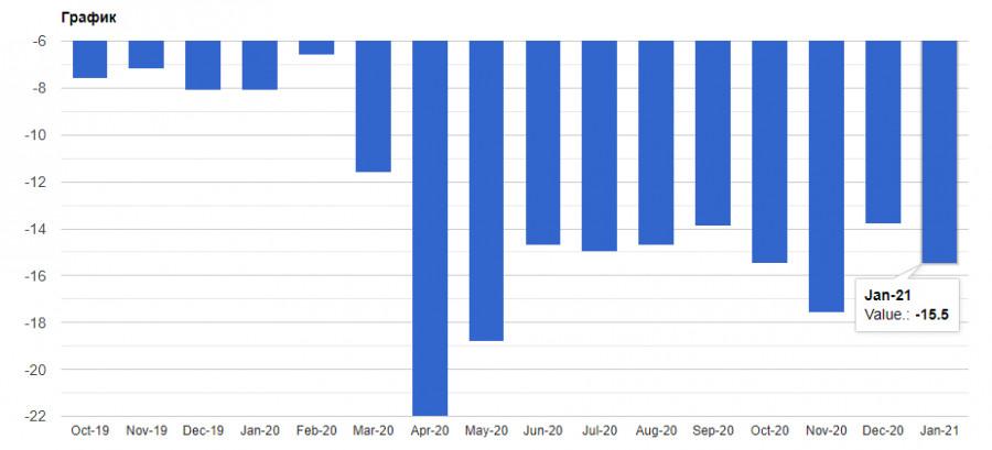 analytics600a7611cd928 - EURUSD: Налог для богатых американцев будет увеличен. В ЕЦБ ждут двойную рецессию экономики, а Джо Байден направляет все