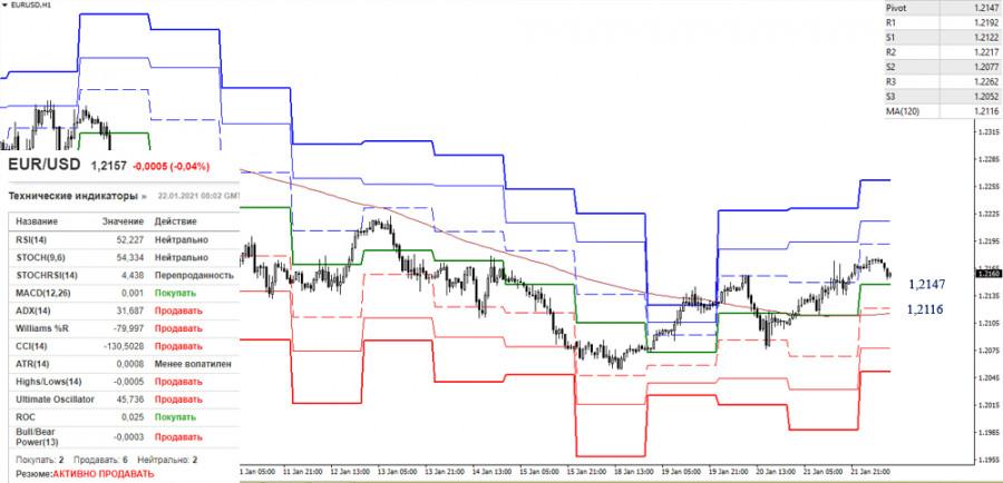 analytics600a94367b234 - EUR/USD и GBP/USD 22 января – рекомендации технического анализа