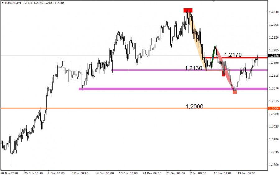 analytics600a9515adf77 - Торговые рекомендации по валютному рынку для начинающих трейдеров – EURUSD и GBPUSD 22.01.21