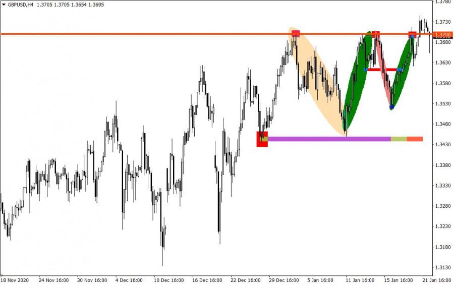 analytics600a951dbb242 - Торговые рекомендации по валютному рынку для начинающих трейдеров – EURUSD и GBPUSD 22.01.21