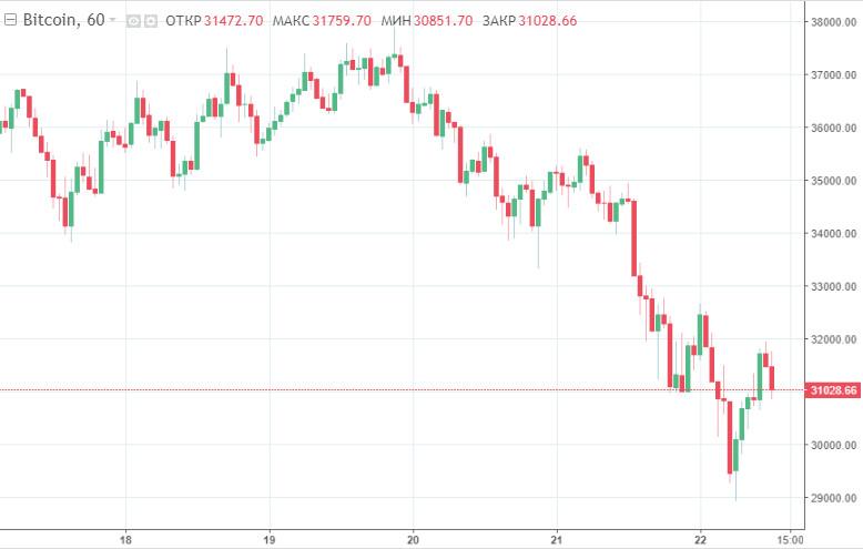 analytics600a9c3a523ca - Стоимость биткоина снизилась на 20%. Что ждет цифровую монету дальше?