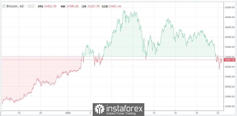 El bitcoin cayó por debajo de $30,000 ayer