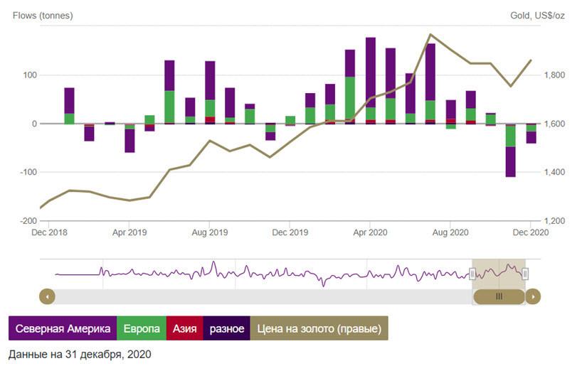 Золото, перспективы на январь и февраль 2021 года