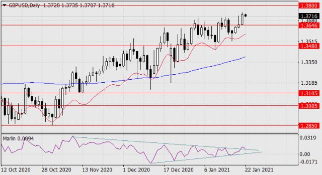Prognose für den 22. Januar 2021 GBP/USD