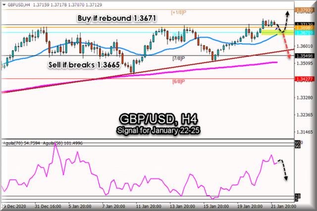 Sinyal trading untuk GBP/USD pada 22 - 25 Januari, 2021: Level utama 1,3672