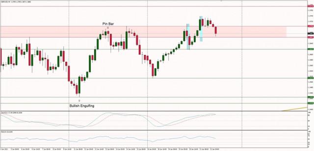 Technische Analyse für den 22. Januar 2021 GBP/USD