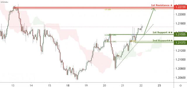 Tỷ giá EUR/USD đang tiếp cận vùng hỗ trợ, khả năng bật lên!
