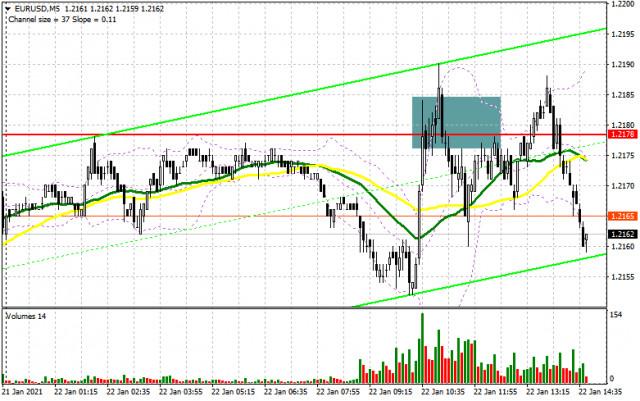 EUR/USD: план на американскую сессию 22 января (разбор утренних сделок). Покупатели евро не справились с сопротивлением 1.2178