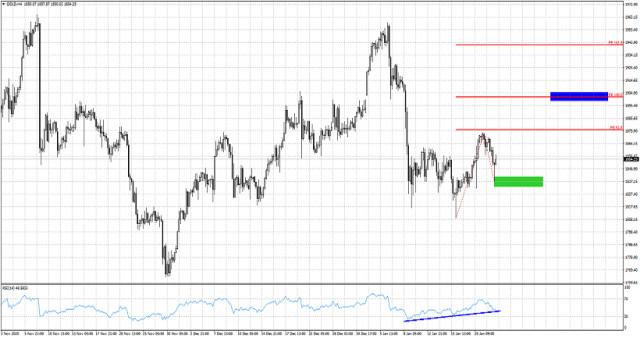 Gold bulls target $1,900