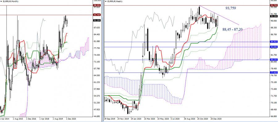 EUR/RUR – итоги и перспективы