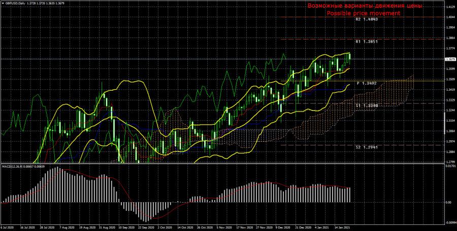 analytics600d96c7c47b9 - Торговый план по паре GBP/USD на неделю 25 - 29 января. Новый отчет COT (Commitments of Traders). Фунт спокойно сохраняет