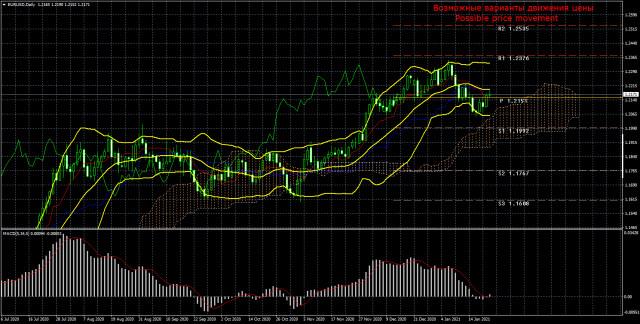 Торговый план по паре EUR/USD на неделю 25 -29 января. Новый отчет COT (Commitments of Traders). Евровалюта предпринимает новый попытки роста.