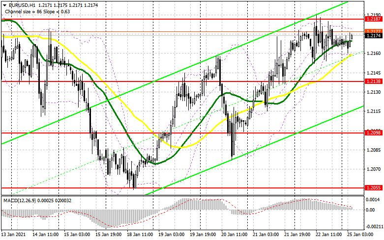 analytics600e4117d634b - EUR/USD: план на европейскую сессию 25 января. Commitment of Traders COT отчеты (разбор вчерашних сделок). Евро нацелен на