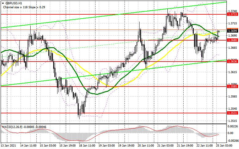 analytics600e44e7e2416 - GBP/USD: план на европейскую сессию 25 января. Commitment of Traders COT отчеты (разбор вчерашних сделок). Фунт продолжают