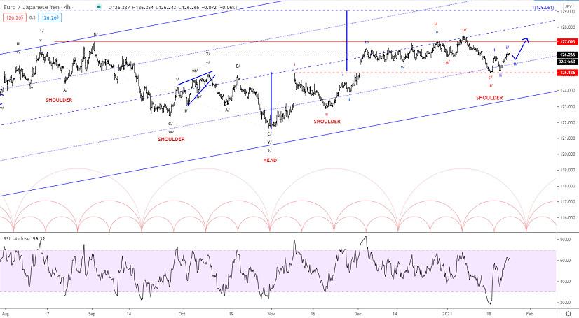 Elliott wave analysis of EUR/JPY for January 25, 2021