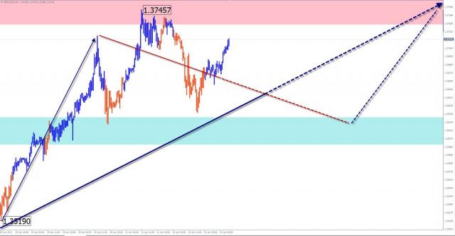 Analisis gelombang yang disederhanakan dan perkiraan GBP/USD dan USD/JPY untuk tanggal 25 Januari