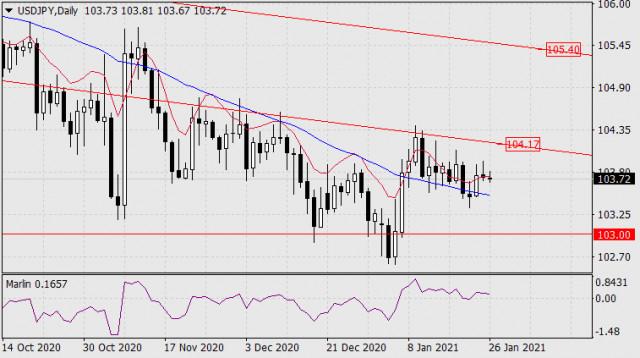 Prognose für den 26. Januar 2021 USD/JPY