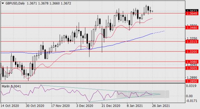 Prognose für den 26. Januar 2021 GBP/USD