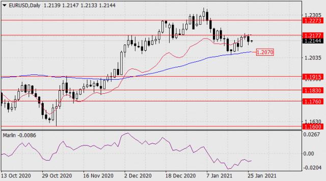 Prognose für den 26. Januar 2021 EUR/USD
