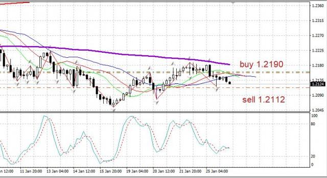 Morgenüberblick für das Paar EUR/USD am 26. Januar