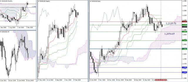 Rekomendasi analisis teknikal untuk EUR/USD dan GBP/USD tanggal 26 Januari