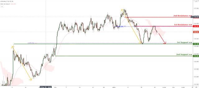 EUR/JPY đang đối mặt với áp lực giảm giá, có khả năng giảm tiếp