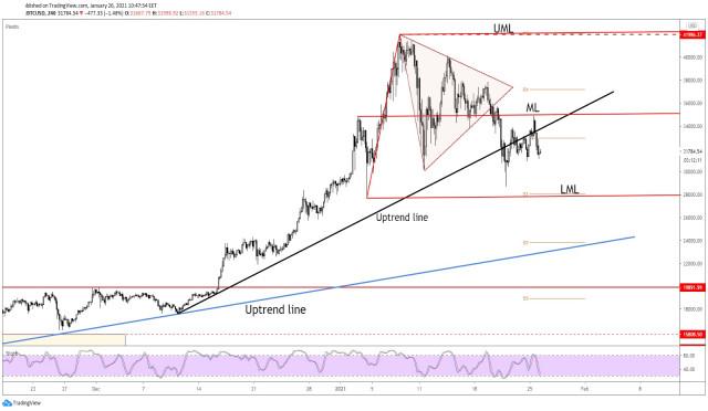 Bitcoin Further Drop Signaled!