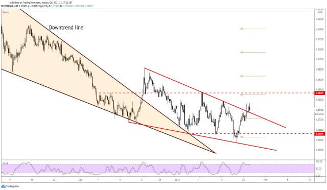 USD/CAD Bullish Scenario Takes Shape