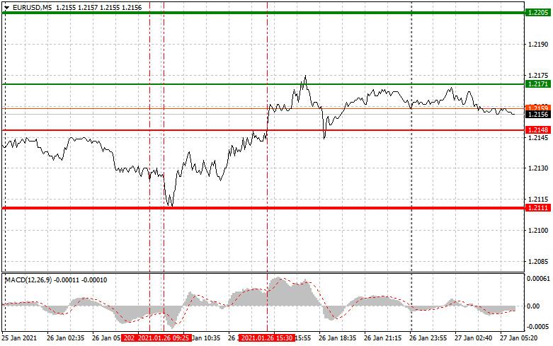 analytics6010eba498e64 - Простые рекомендации по входу в рынок и выходу для начинающих трейдеров. (разбор сделок на форекс). Валютные пары EURUSD