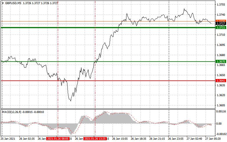 analytics6010ebb90db95 - Простые рекомендации по входу в рынок и выходу для начинающих трейдеров. (разбор сделок на форекс). Валютные пары EURUSD