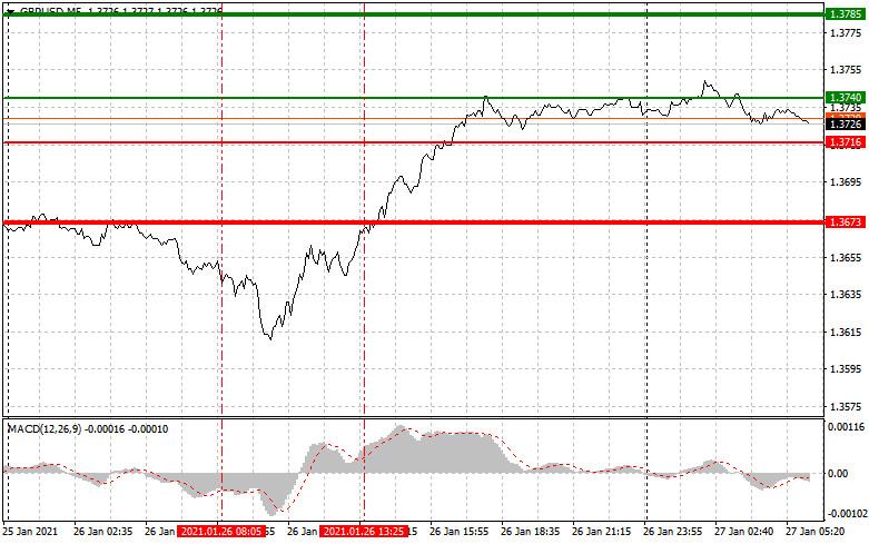 analytics6010ebc2c9cb1 - Простые рекомендации по входу в рынок и выходу для начинающих трейдеров. (разбор сделок на форекс). Валютные пары EURUSD