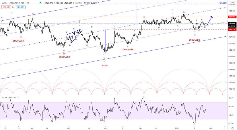 Elliott wave analysis of EUR/JPY for January 27, 2021