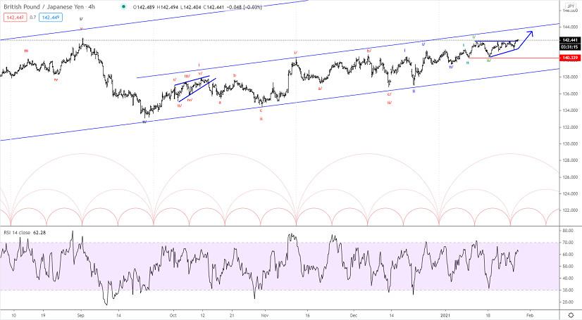 Elliott wave analysis of GBP/JPY for January 27, 2021