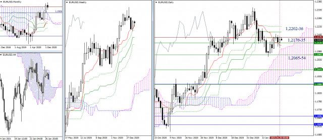 1月27日欧元兑美元、英镑兑美元的技术分析建议