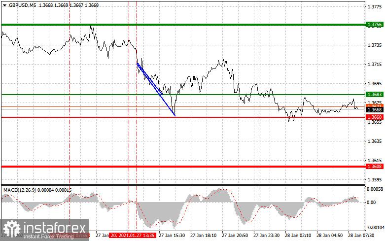 1月28日对欧元兑美元和英镑兑美元的分析和交易建议